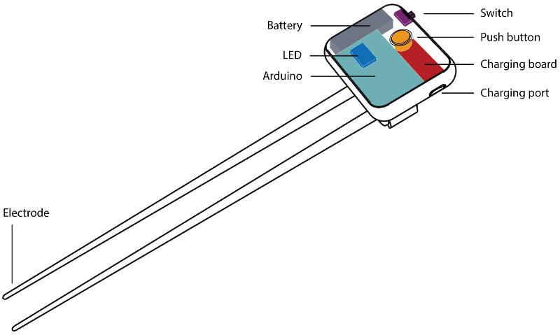 Die elektrischen Essstäbchen mit all ihren Funktionen. Elektrode, An- und Ausschalter, Batterie, LED, Aufladebuchse und mehr.