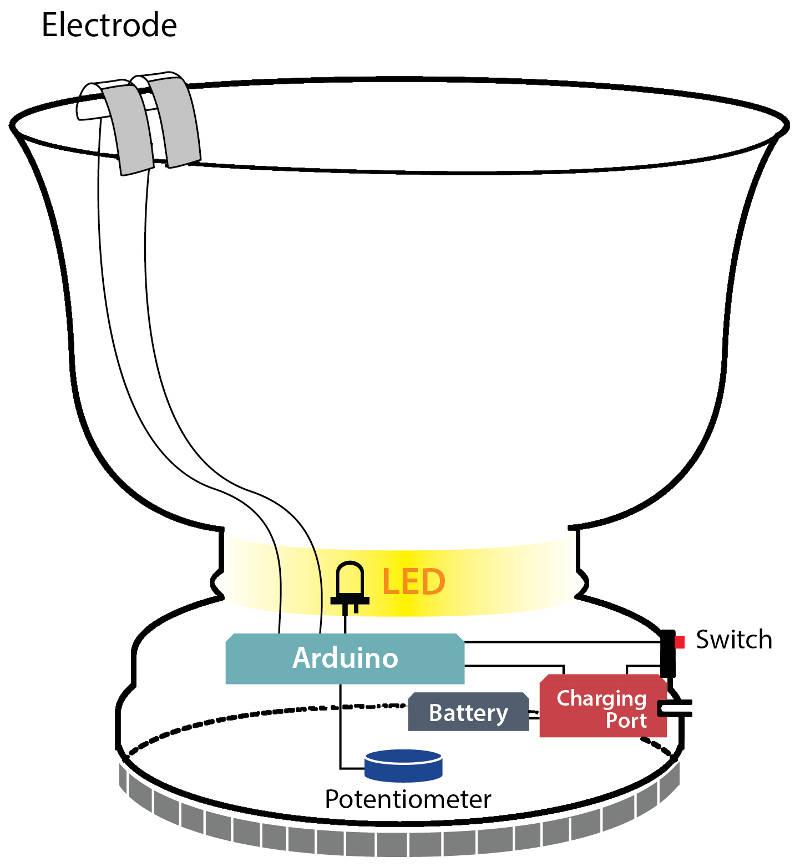 Und hier die elektrische Suppenschale mit all ihren Einzelheiten, wie Elektrode, LED, Potentiometer, Arduino, Aufladebuchse und Ein-/ Ausschalter.