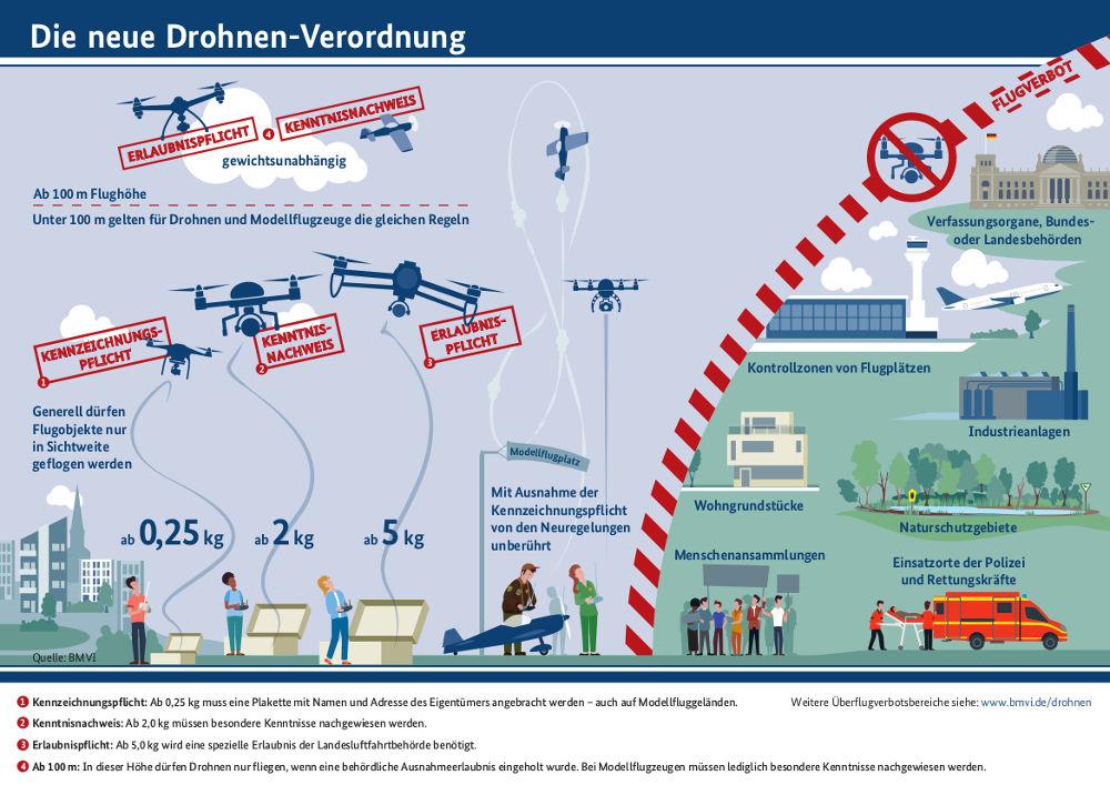 Infografik mit Einzelheiten und Bildern zur Drohnenverordnung mit Hinweisen, wann bzw. ab welchem Gewicht die Prüfung zum Drohnenführerschein (Kenntnisnachweis) nötig ist.