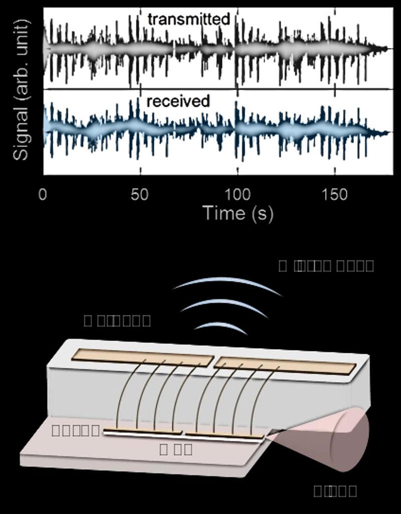 Ultraschnelles Laser-WLAN