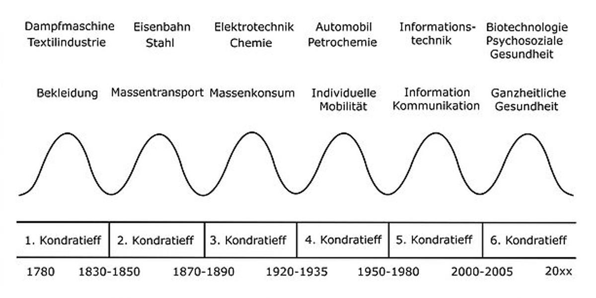 Grafik der Kondratjew-Zyklen unter durch Hinzufügung des sechsten Kondratieff-Zyklus durch Leo A. Nefiodow.